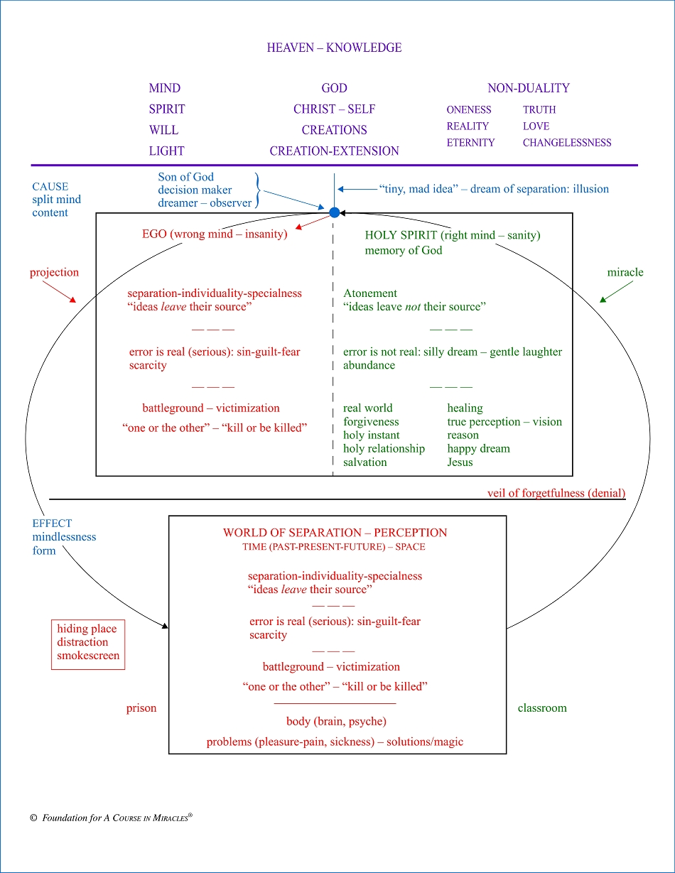 Chart - Metaphysics of Separation and Forgiveness