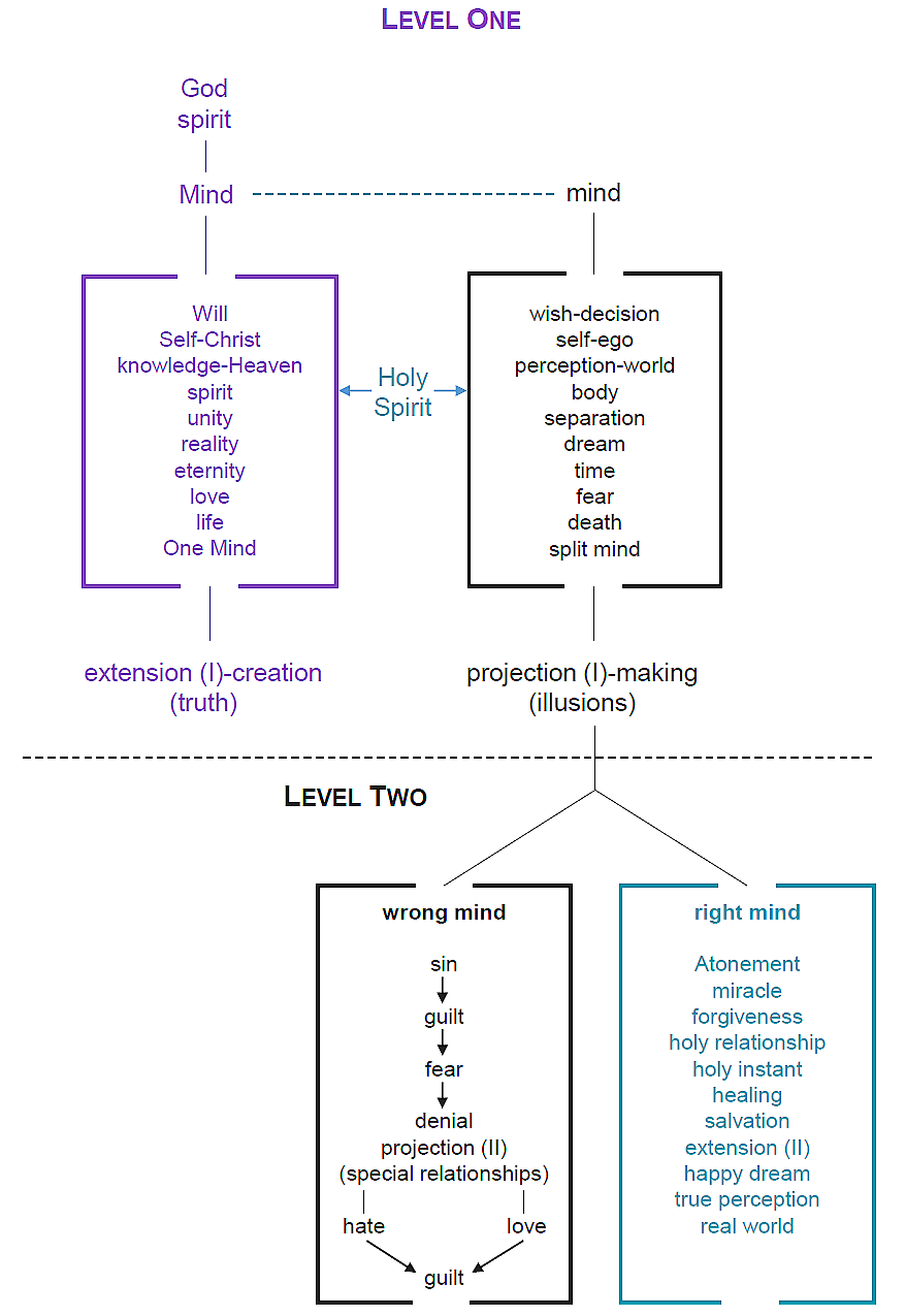 Theory Charts - Level One, Level Two