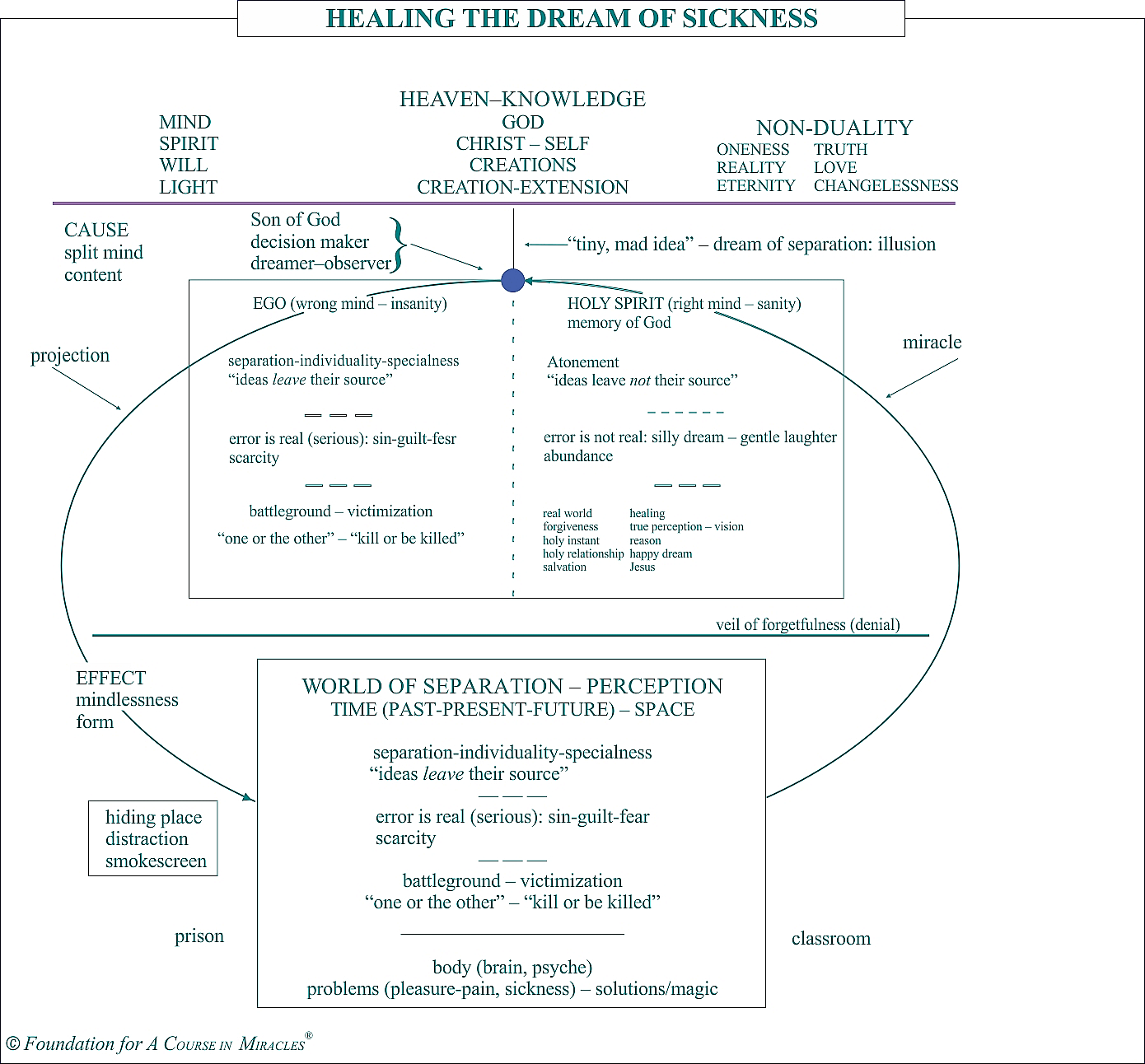 Chart - Healing the Dream of Sickness